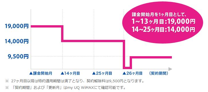 UQ WiMAX 契約解除料