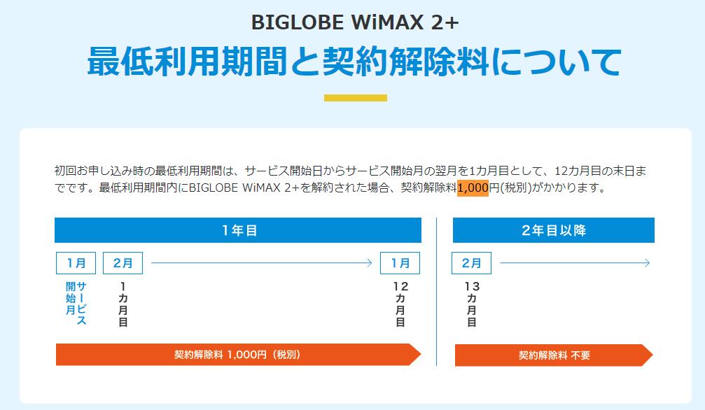 BIGLOBE WiMAX違約金について
