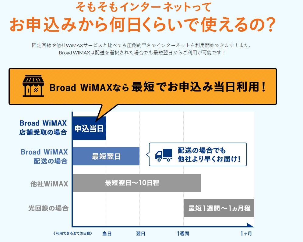 申し込みから何日くらいで使える?Broad WiMAX