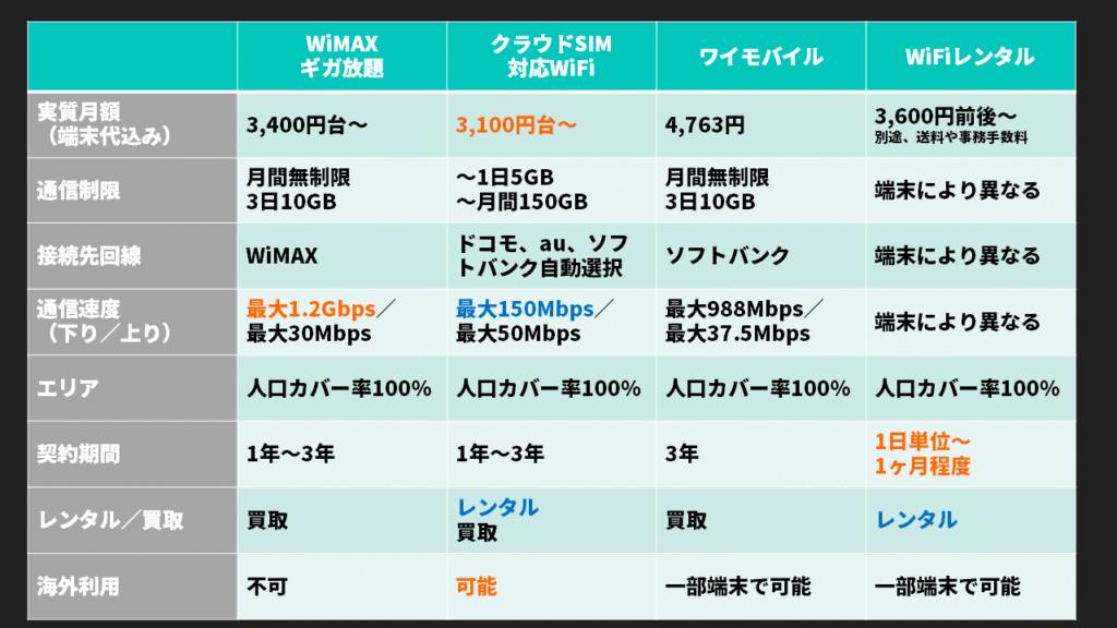 ポケットWiFiサービス比較表