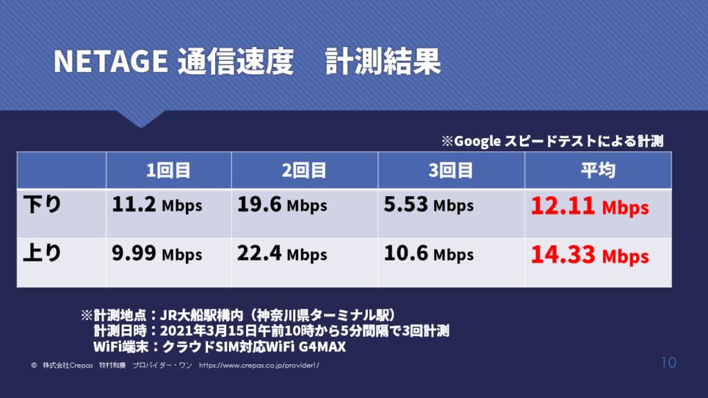 NETAGEのG4MAXレンタルWifi通信速度結果