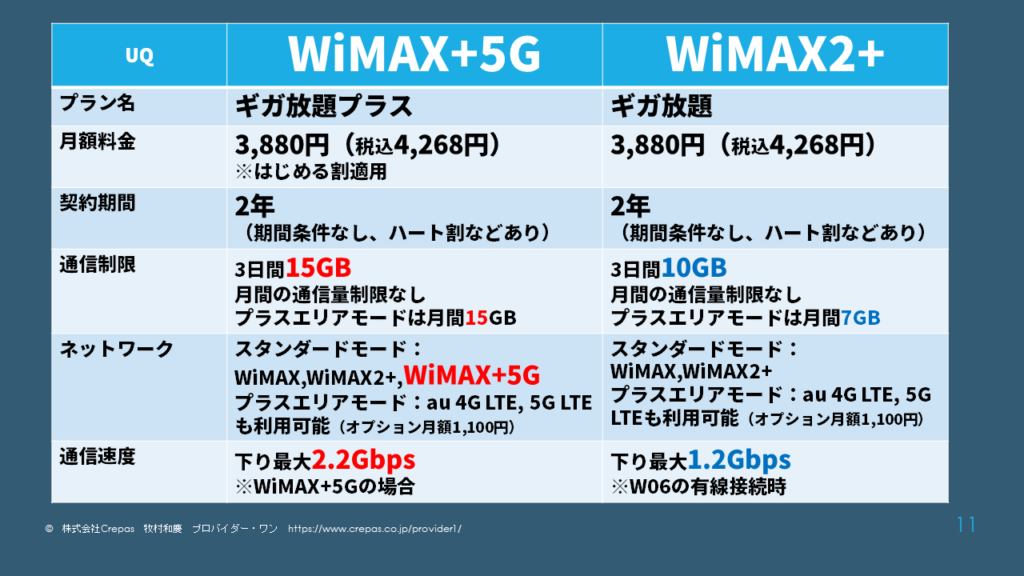 WiMAX+5GとWiMAX2+の比較表