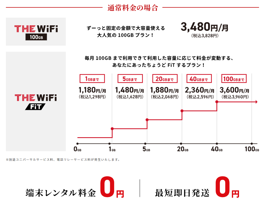 THE WiFi料金プラン