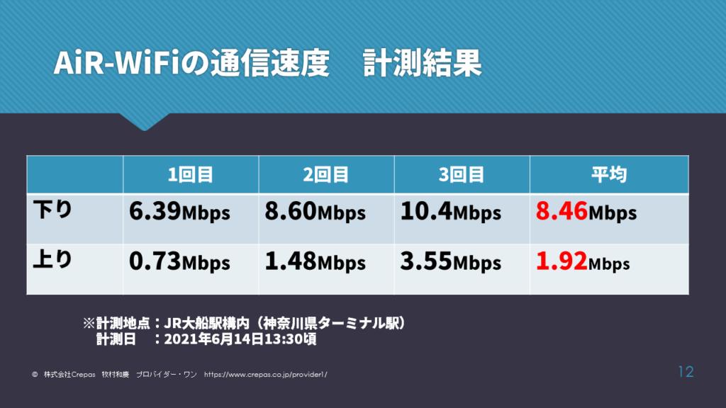 AiR-WiFiの通信速度結果 大船駅