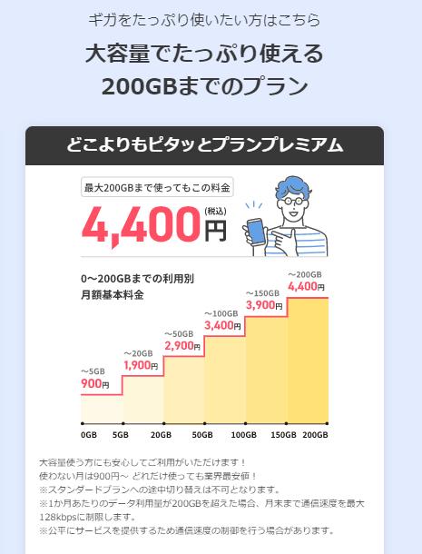 どこよりもWiFi 200GBプレミアムプラン