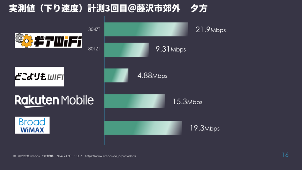 WiFi4社比較結果 ギアWiFi、どこよりもWiFi、Broad WiMAX+5G、楽天モバイル